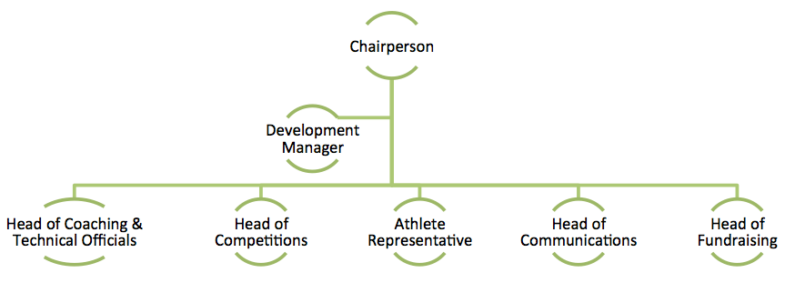 Image showing Boccia Ireland Committee Structure